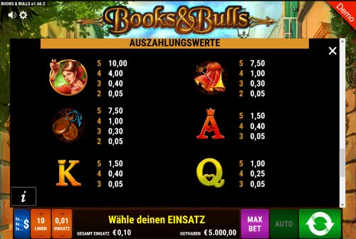 Books and Bulls Gewinntabelle